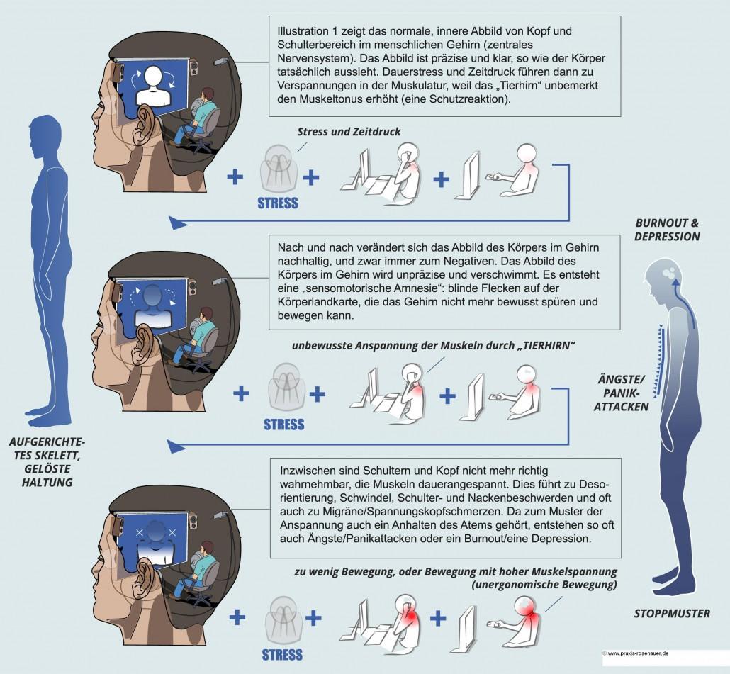 Sensomotorische Amnesie und Körperschema der Angst