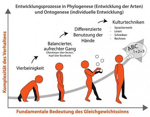 Hypnose Gleichgewichtssinn