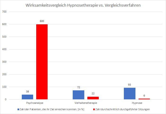 Dauer Hypnosetherapie