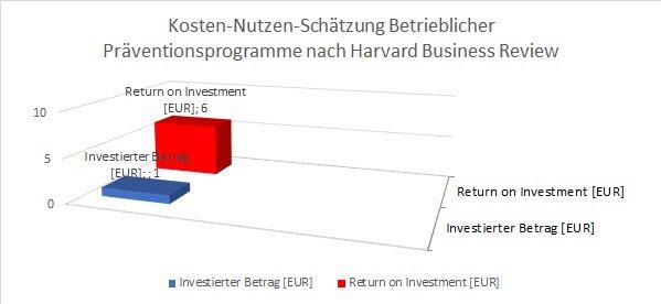 Betriebliches Gesundheitsmanagement - Return in Investment (geschätzt)